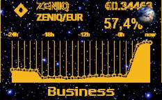 50% increase in the ZENIQ price